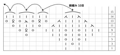 クンストレースー編み図練習用