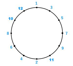 番号の振り方2