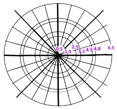 同心円の参考図