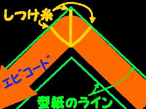 エビコード:角の固定の仕方
