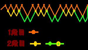 4本流れ結びの1段目と2段目