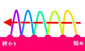 ループの向きを知る手がかりを説明するための図
